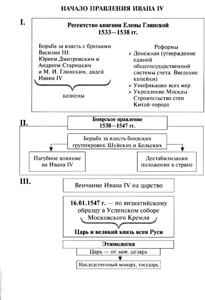 начало правления Ивана 4, Иван Грозный - схема, таблица.